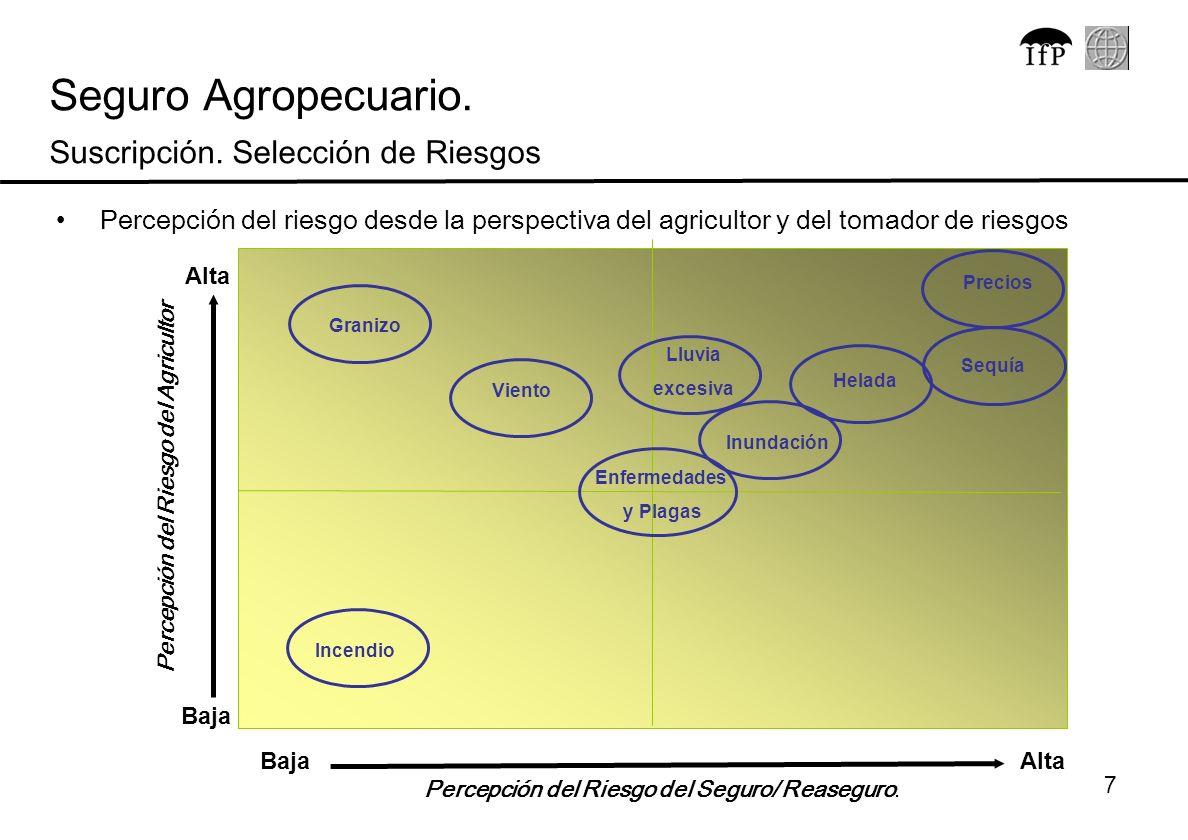 Percepción del Riesgo del Agricultor