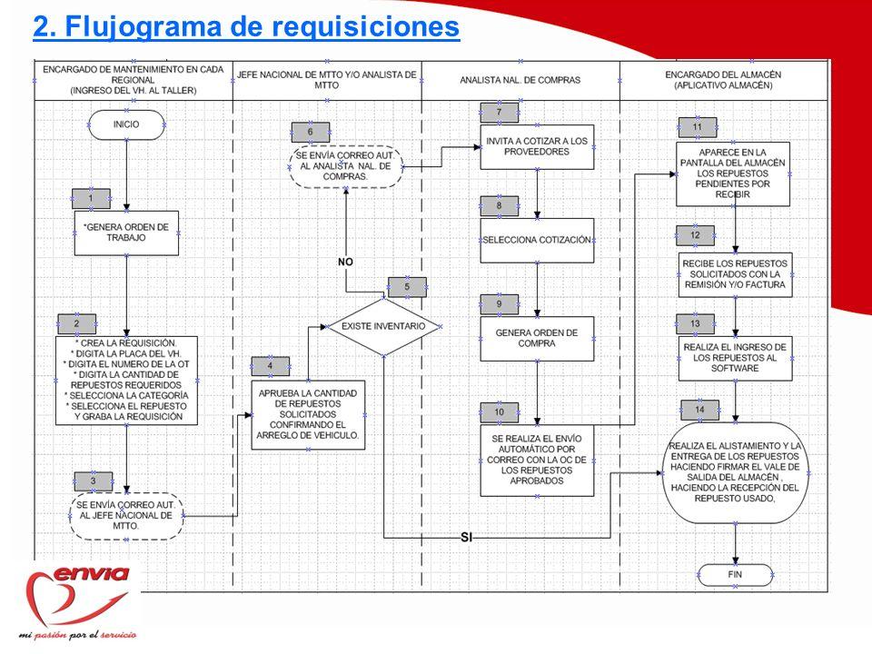 2. Flujograma de requisiciones