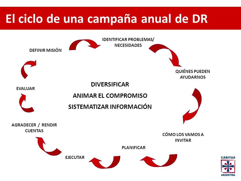 El ciclo de una campaña anual de DR