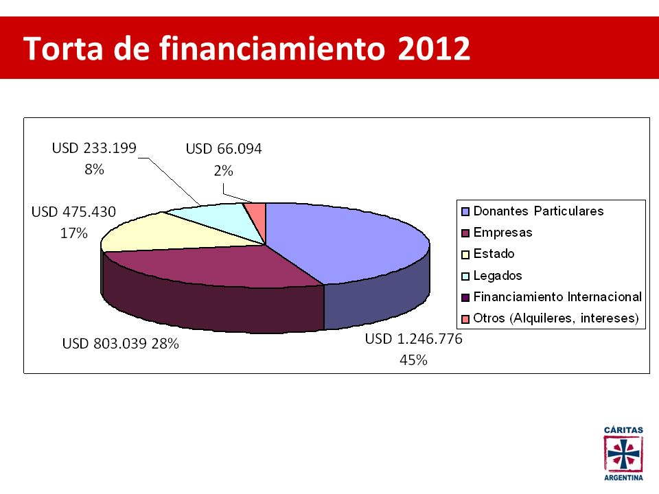 Torta de financiamiento 2012
