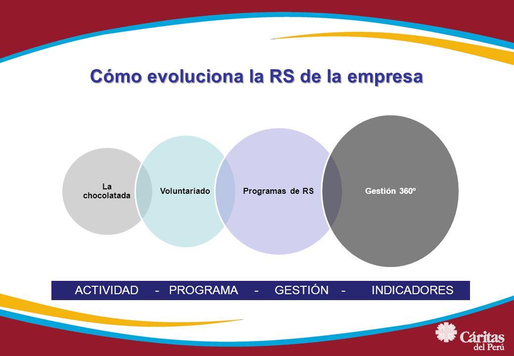 Cómo evoluciona la RS de la empresa