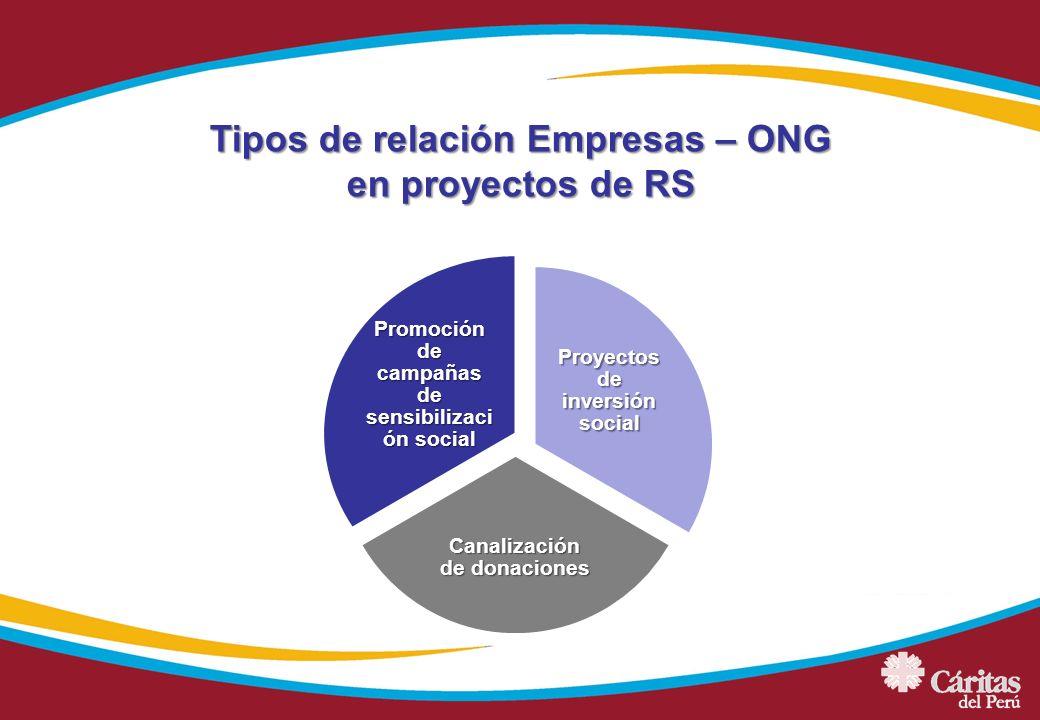 Tipos de relación Empresas – ONG en proyectos de RS