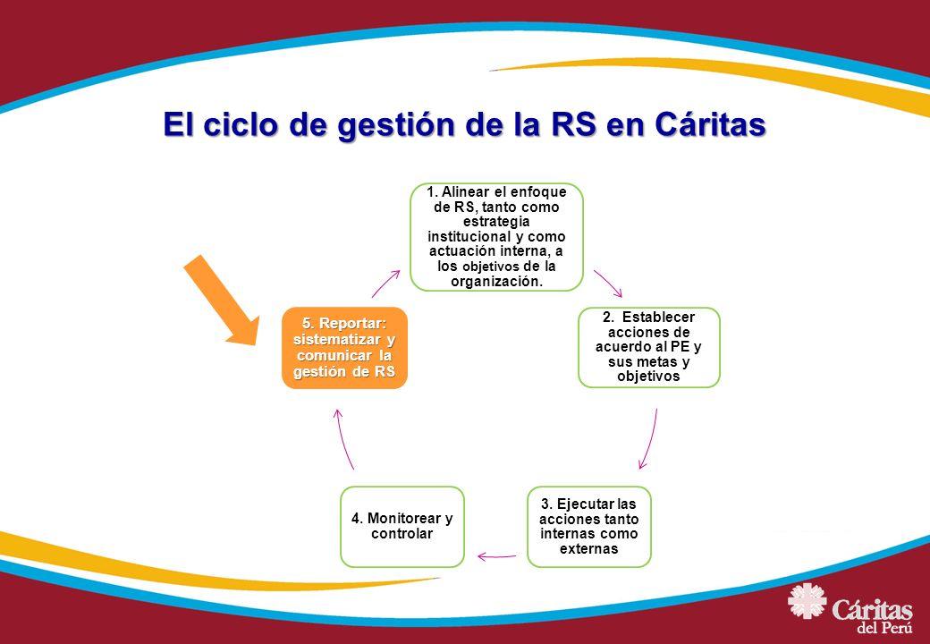 El ciclo de gestión de la RS en Cáritas