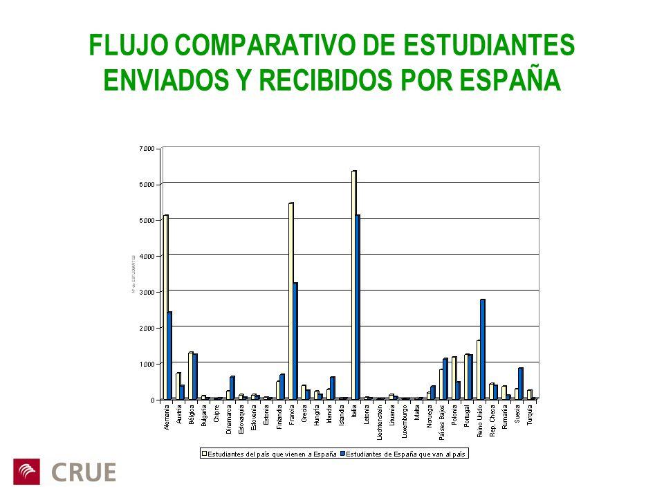 FLUJO COMPARATIVO DE ESTUDIANTES ENVIADOS Y RECIBIDOS POR ESPAÑA