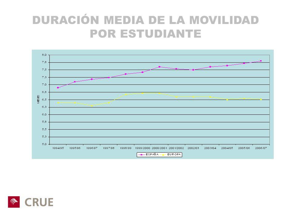 DURACIÓN MEDIA DE LA MOVILIDAD POR ESTUDIANTE