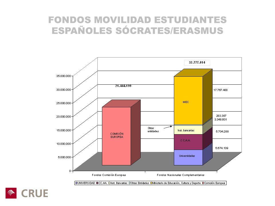 FONDOS MOVILIDAD ESTUDIANTES ESPAÑOLES SÓCRATES/ERASMUS