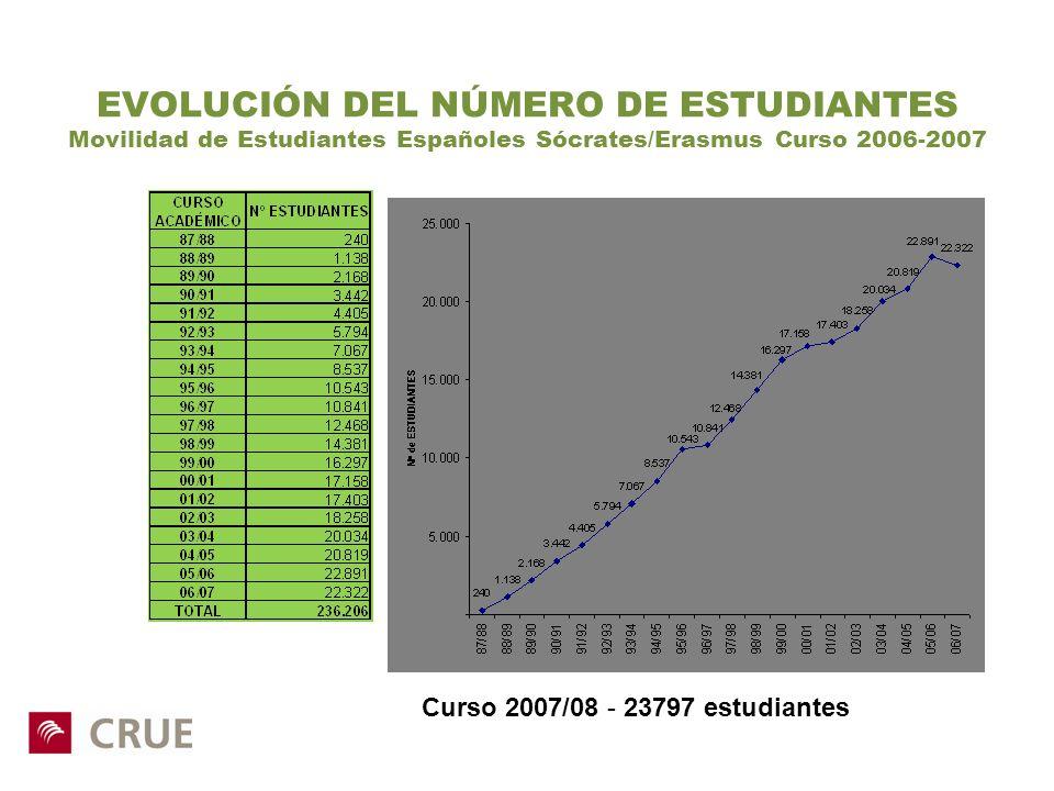 EVOLUCIÓN DEL NÚMERO DE ESTUDIANTES Movilidad de Estudiantes Españoles Sócrates/Erasmus Curso 2006-2007