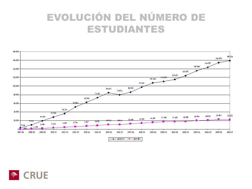 EVOLUCIÓN DEL NÚMERO DE ESTUDIANTES