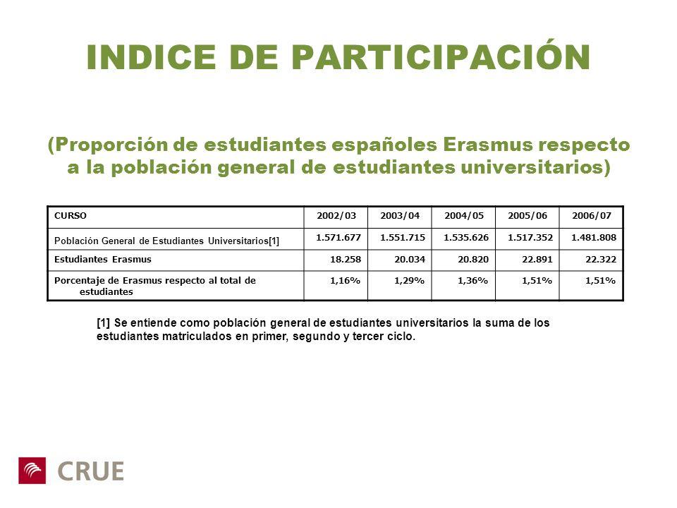 INDICE DE PARTICIPACIÓN (Proporción de estudiantes españoles Erasmus respecto a la población general de estudiantes universitarios)