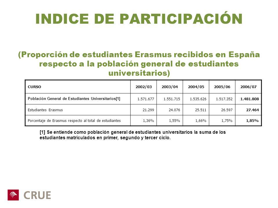INDICE DE PARTICIPACIÓN (Proporción de estudiantes Erasmus recibidos en España respecto a la población general de estudiantes universitarios)