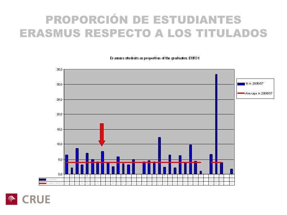 PROPORCIÓN DE ESTUDIANTES ERASMUS RESPECTO A LOS TITULADOS