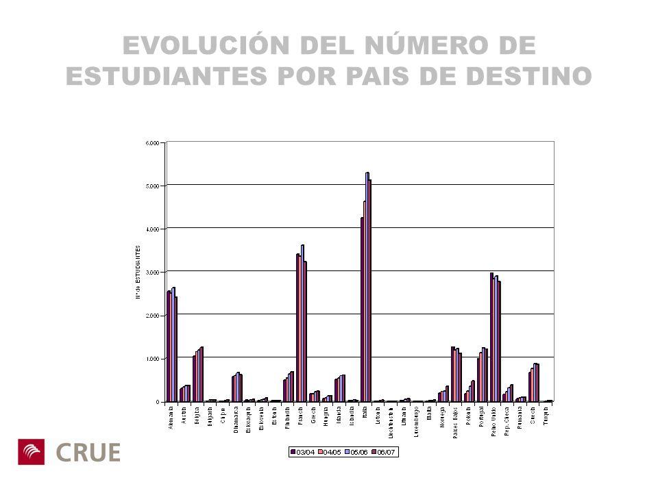 EVOLUCIÓN DEL NÚMERO DE ESTUDIANTES POR PAIS DE DESTINO