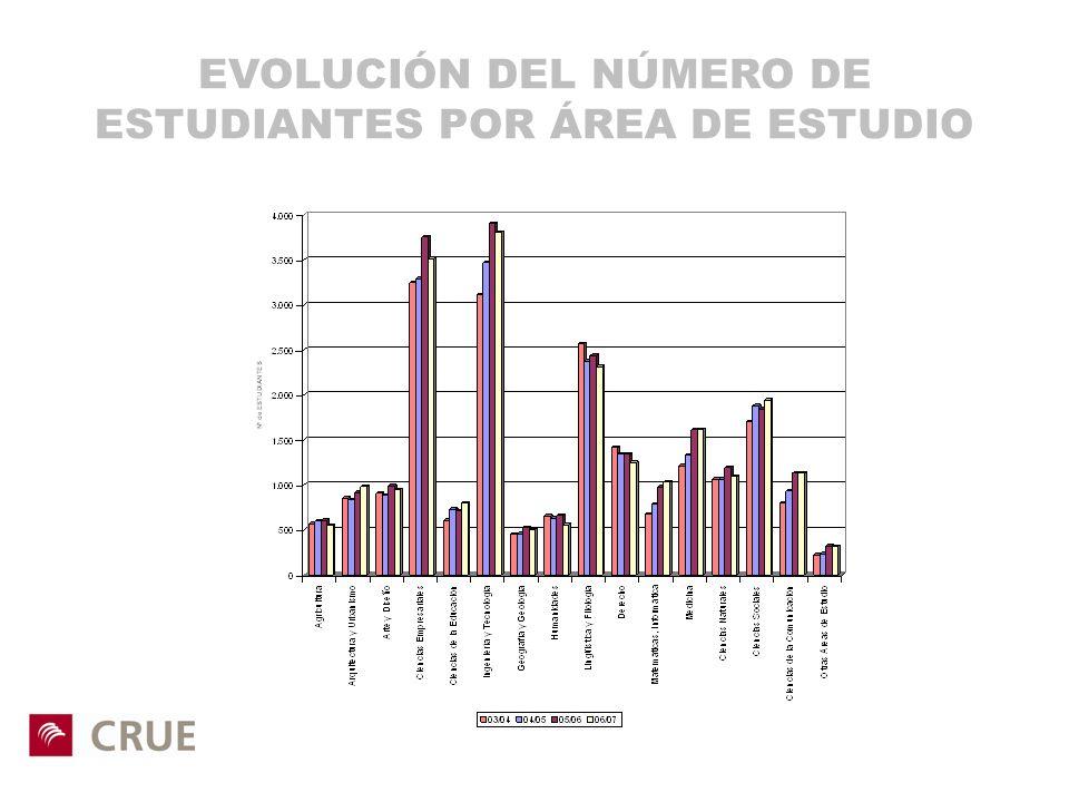 EVOLUCIÓN DEL NÚMERO DE ESTUDIANTES POR ÁREA DE ESTUDIO