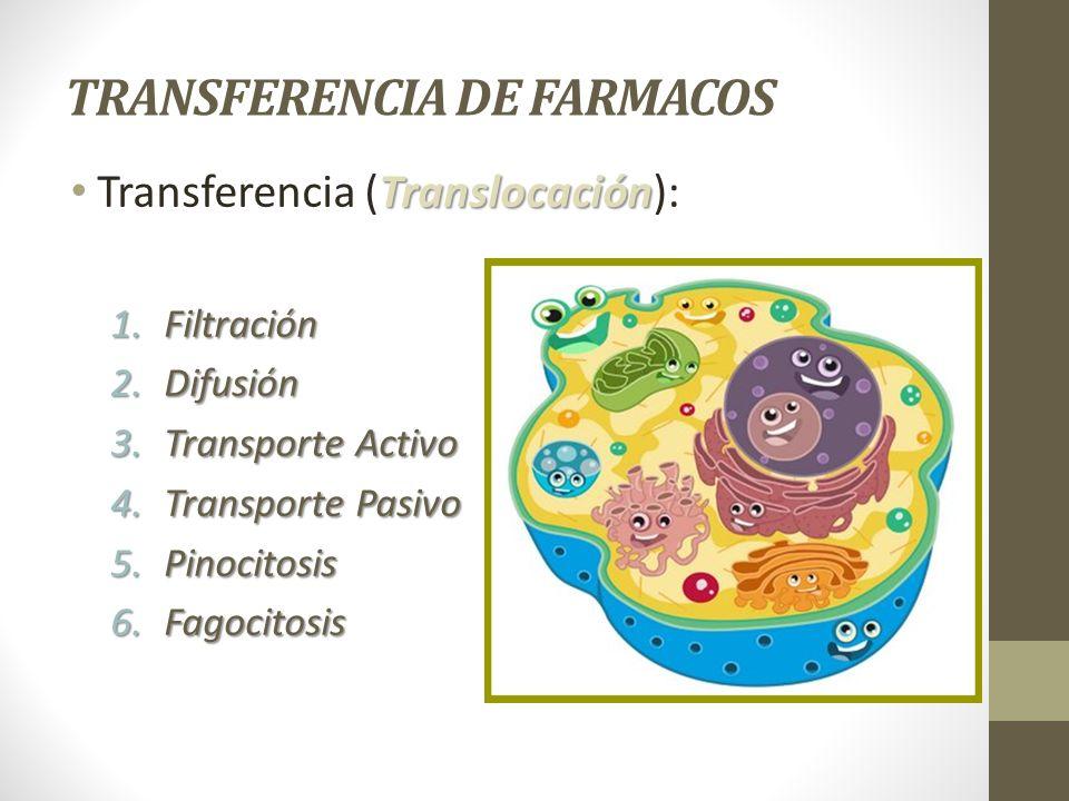 TRANSFERENCIA DE FARMACOS