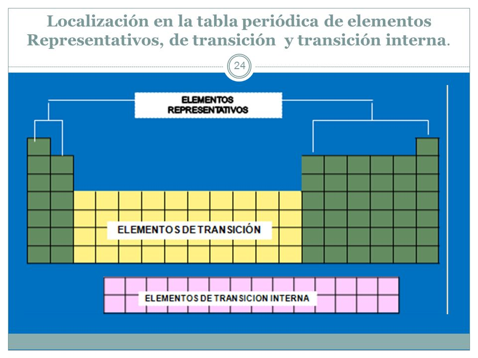 Estructura atmica y tabla peridica ppt descargar 24 localizacin en la tabla peridica de elementos representativos de transicin y transicin interna urtaz Images