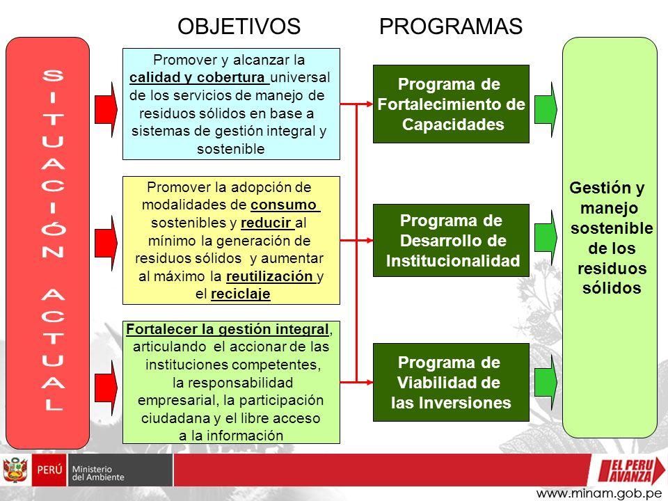 OBJETIVOS PROGRAMAS SITUACIÓN ACTUAL Programa de Fortalecimiento de