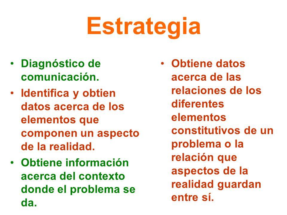 Estrategia Diagnóstico de comunicación.