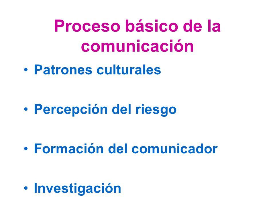 Proceso básico de la comunicación