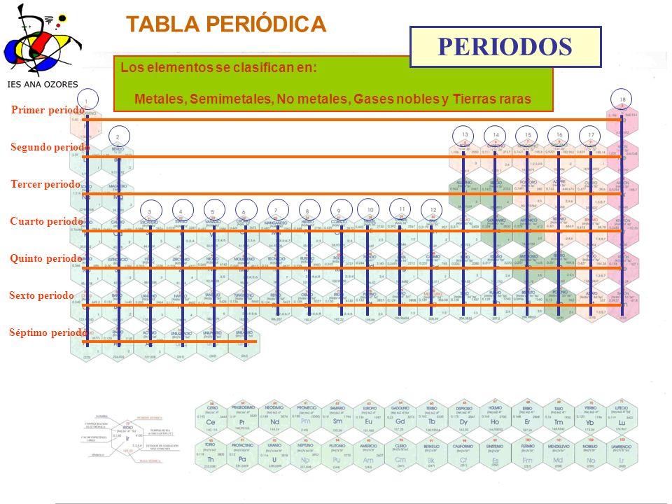 metales semimetales no metales gases nobles y tierras raras - Tabla Periodica Tierras Raras
