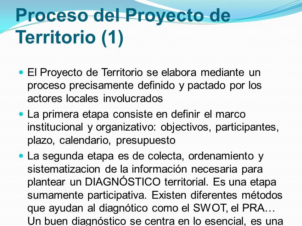 Proceso del Proyecto de Territorio (1)