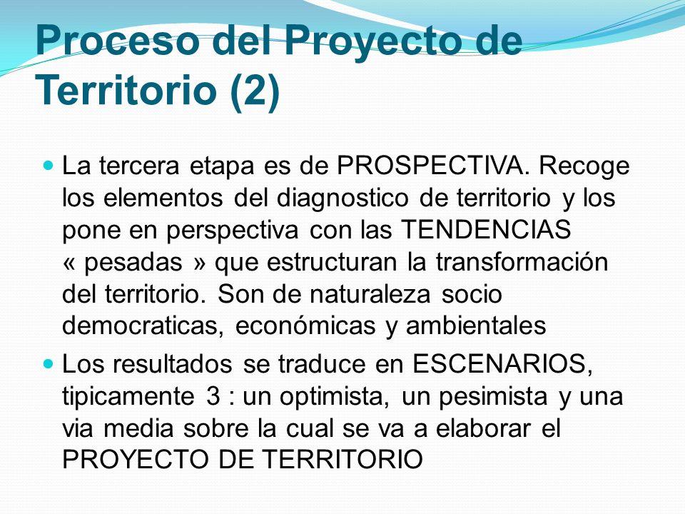 Proceso del Proyecto de Territorio (2)