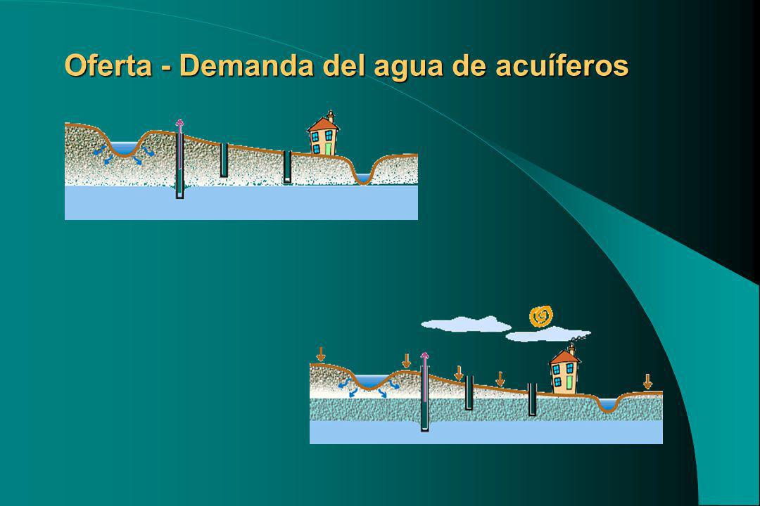 Oferta - Demanda del agua de acuíferos