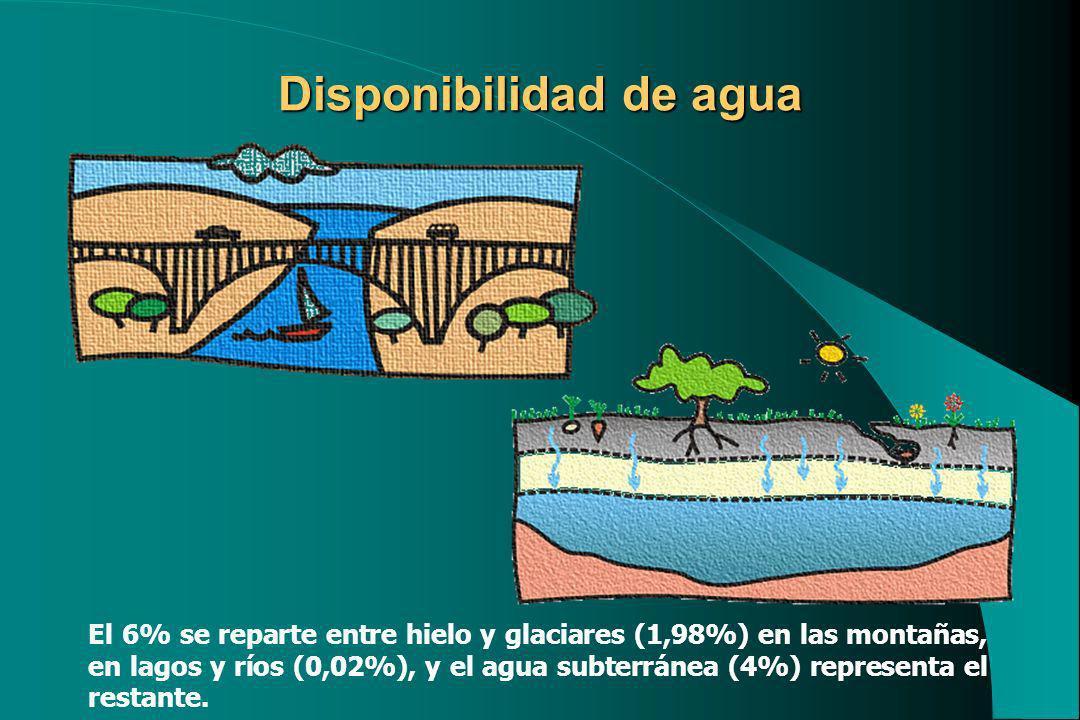Disponibilidad de agua