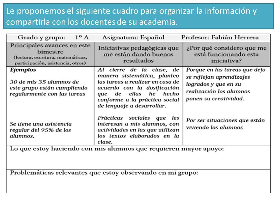 Le proponemos el siguiente cuadro para organizar la información y compartirla con los docentes de su academia.