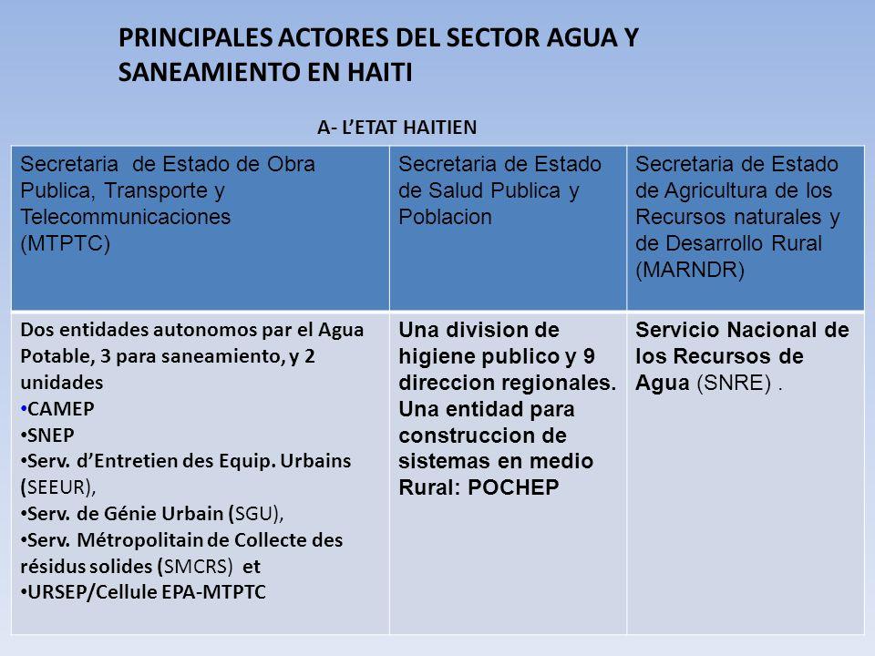 PRINCIPALES ACTORES DEL SECTOR AGUA Y SANEAMIENTO EN HAITI