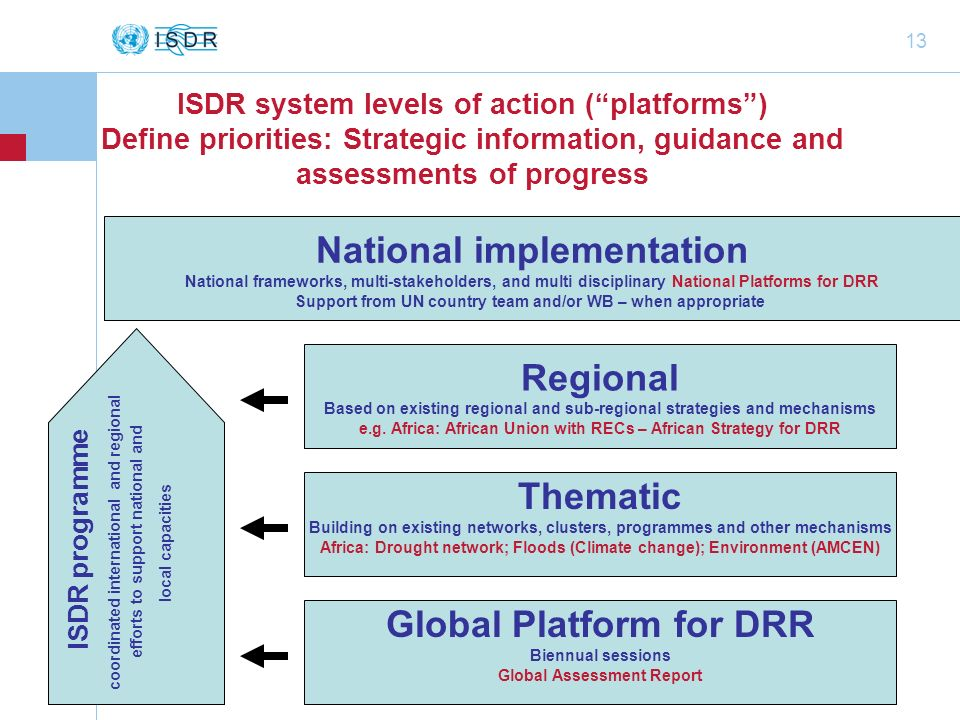 National implementation Regional Thematic Global Platform for DRR