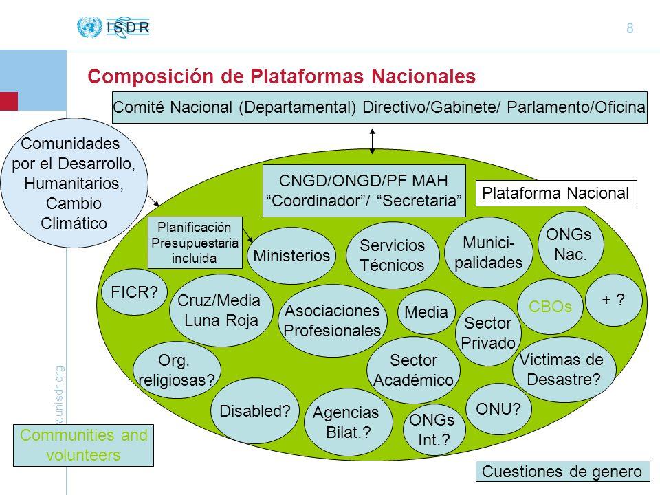Composición de Plataformas Nacionales