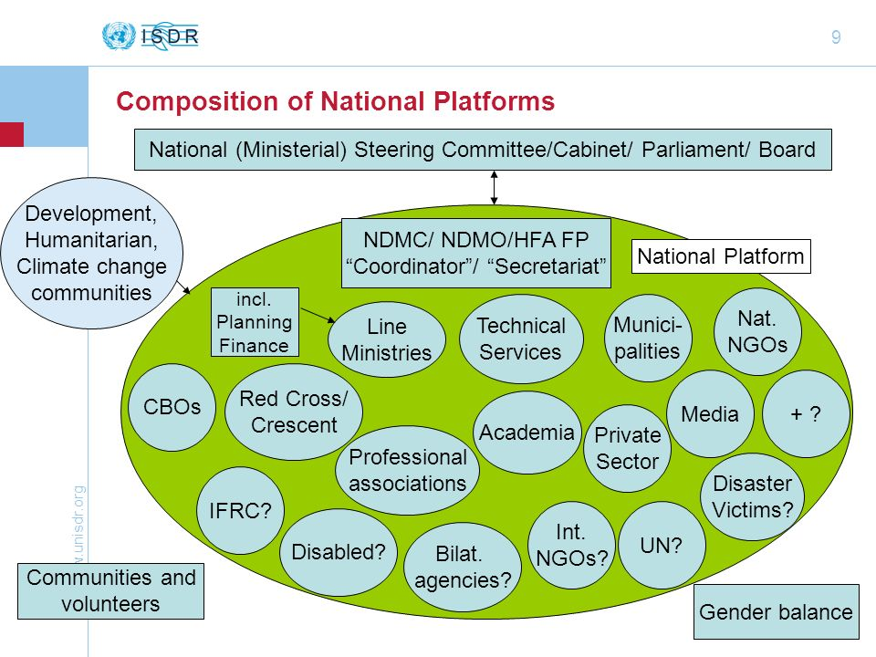 Composition of National Platforms