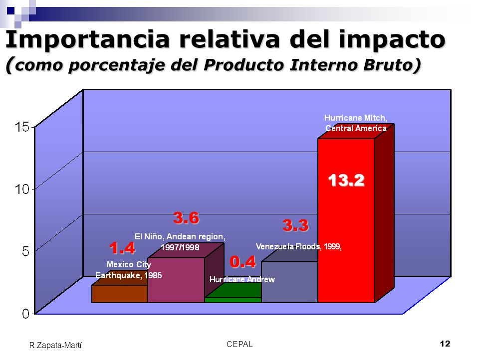 Importancia relativa del impacto (como porcentaje del Producto Interno Bruto)