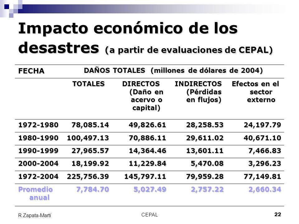 Impacto económico de los desastres (a partir de evaluaciones de CEPAL)