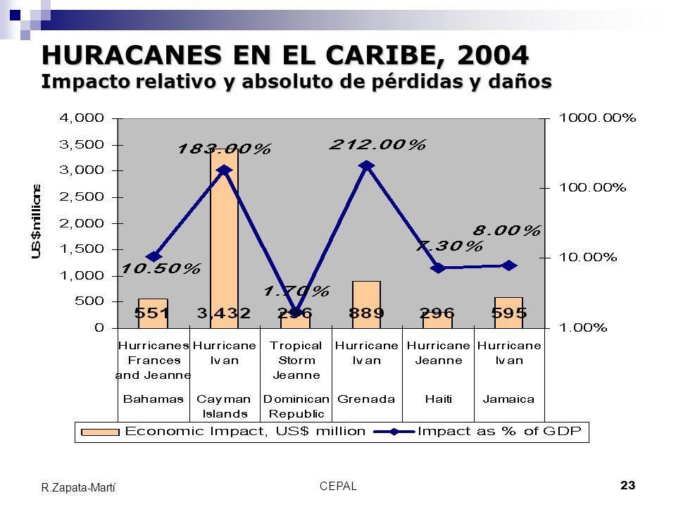 HURACANES EN EL CARIBE, 2004 Impacto relativo y absoluto de pérdidas y daños