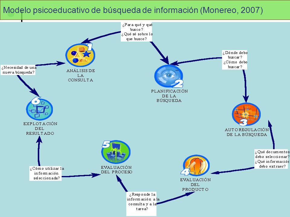 Modelo psicoeducativo de búsqueda de información (Monereo, 2007)
