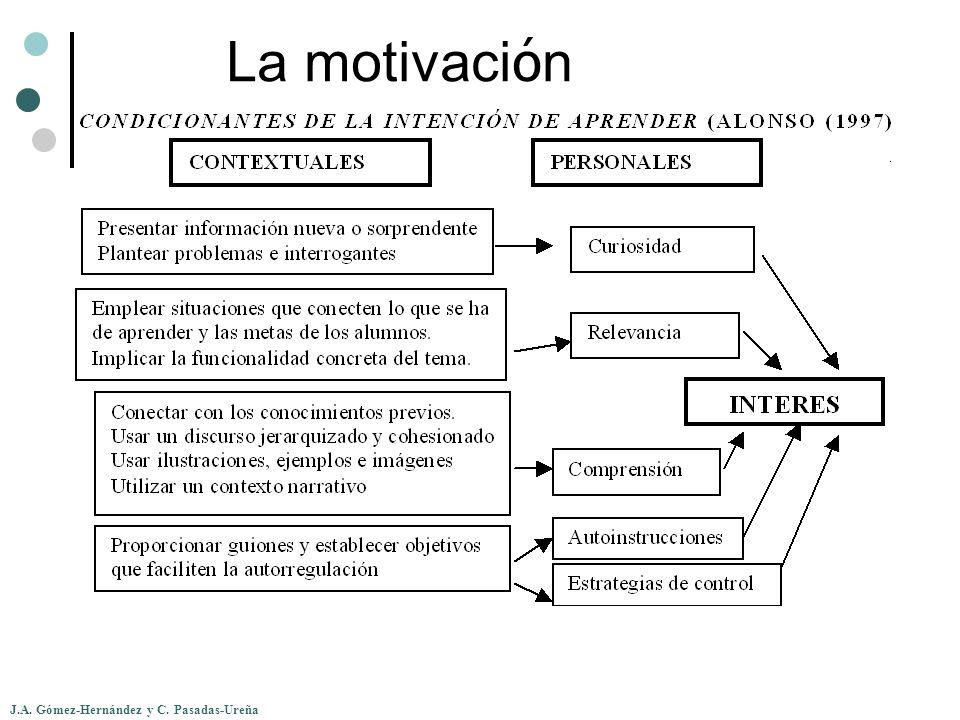 La motivación