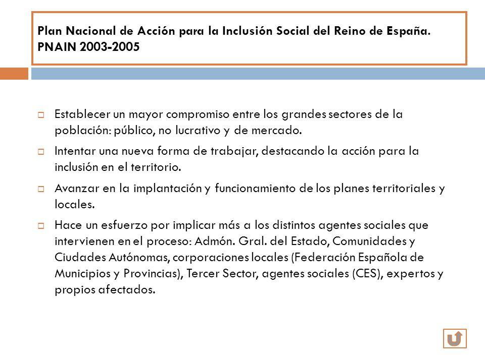 Plan Nacional de Acción para la Inclusión Social del Reino de España