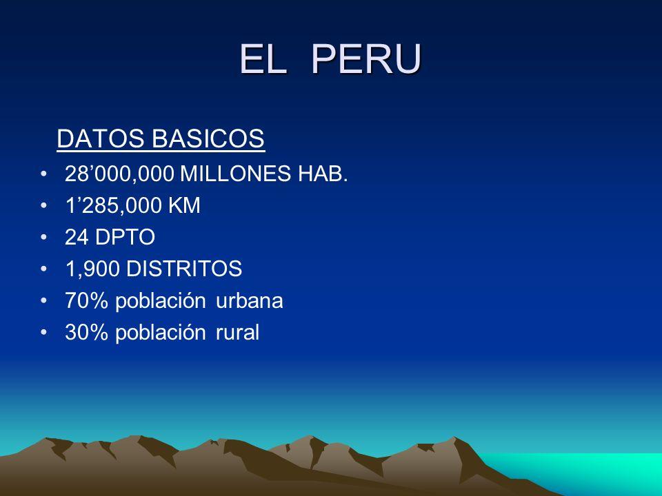 EL PERU DATOS BASICOS 28'000,000 MILLONES HAB. 1'285,000 KM 24 DPTO