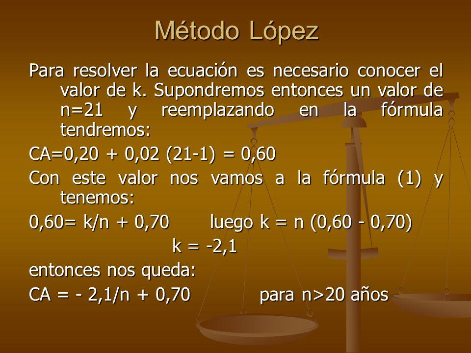 Método López
