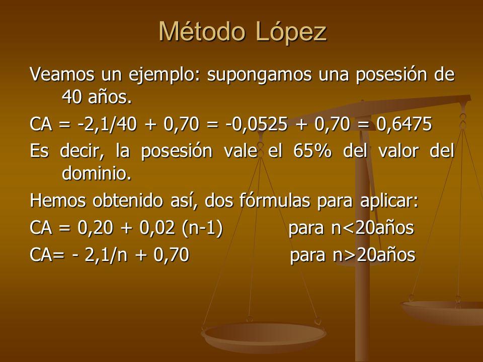 Método López Veamos un ejemplo: supongamos una posesión de 40 años.