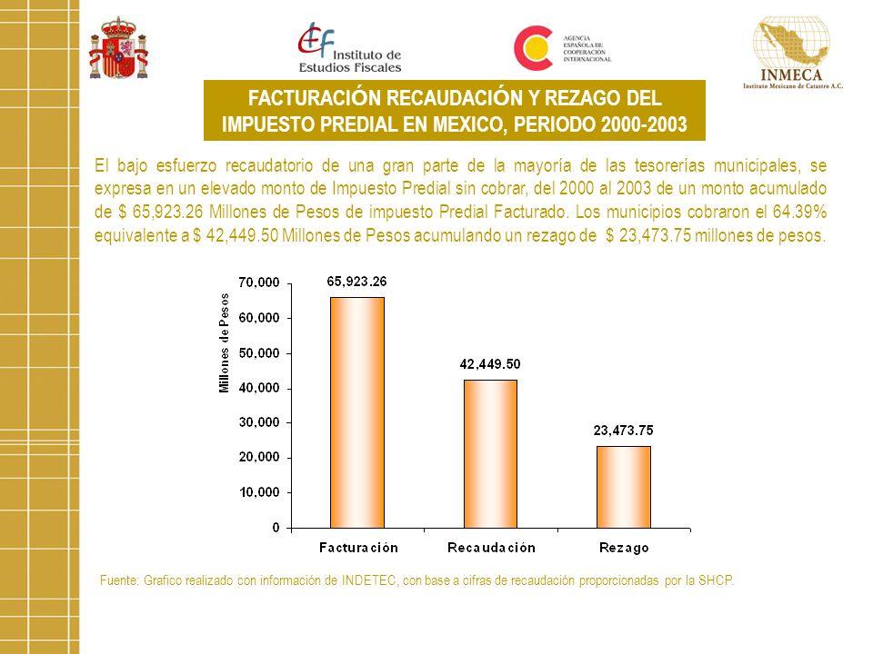 FACTURACIÓN RECAUDACIÓN Y REZAGO DEL IMPUESTO PREDIAL EN MEXICO, PERIODO 2000-2003
