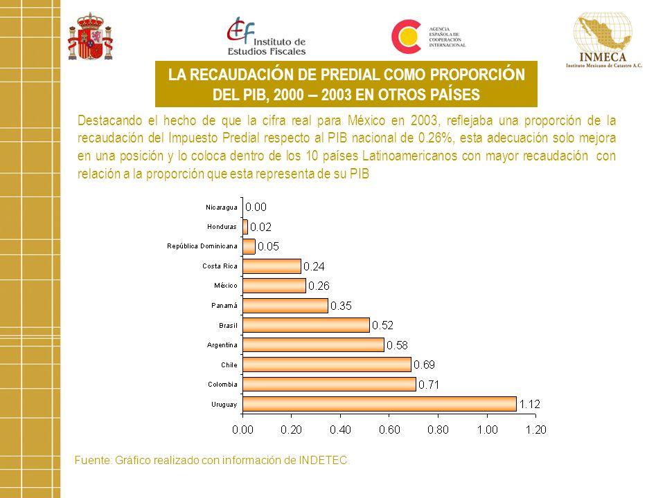 LA RECAUDACIÓN DE PREDIAL COMO PROPORCIÓN DEL PIB, 2000 – 2003 EN OTROS PAÍSES