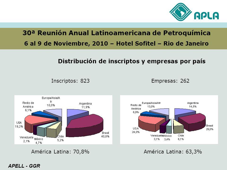 30ª Reunión Anual Latinoamericana de Petroquímica