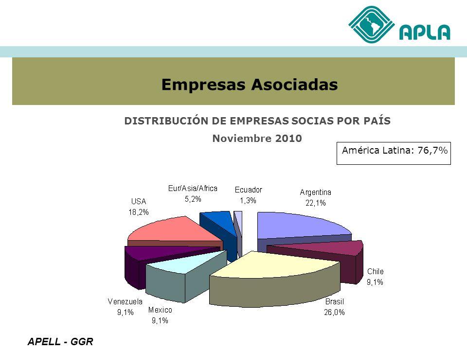 DISTRIBUCIÓN DE EMPRESAS SOCIAS POR PAÍS