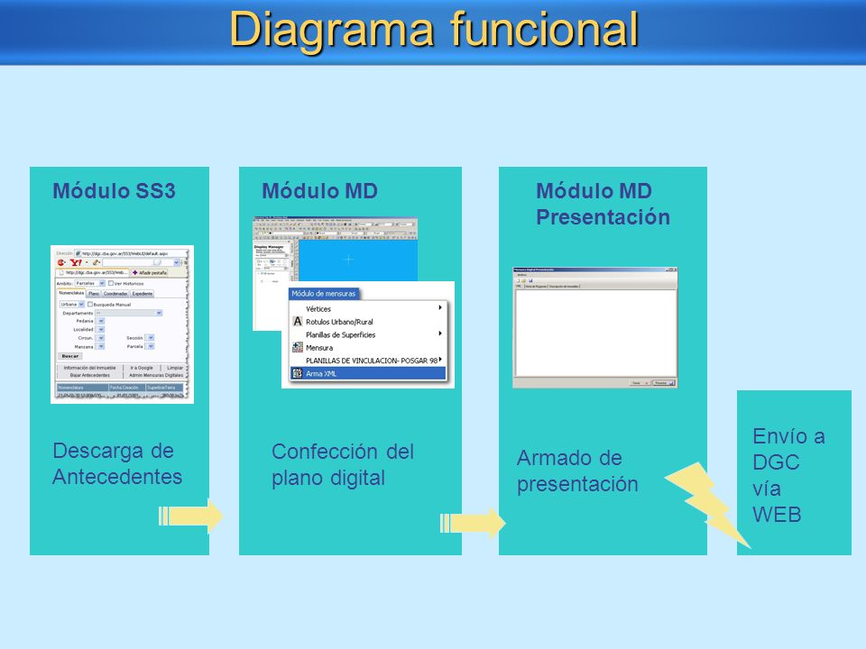 Diagrama funcional Módulo SS3 Módulo MD Módulo MD Presentación