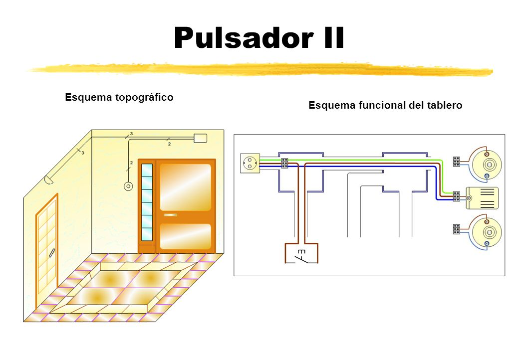 Pulsador II Esquema topográfico Esquema funcional del tablero