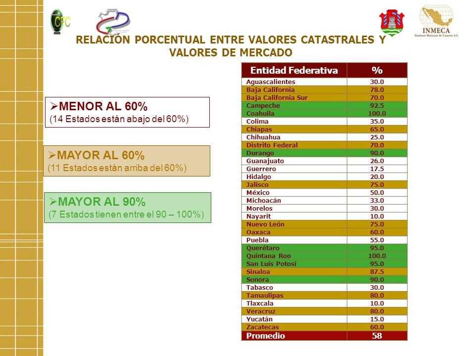 RELACIÓN PORCENTUAL ENTRE VALORES CATASTRALES Y VALORES DE MERCADO