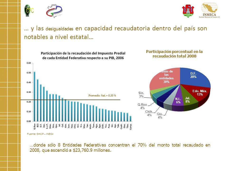 Participación porcentual en la recaudación total 2008