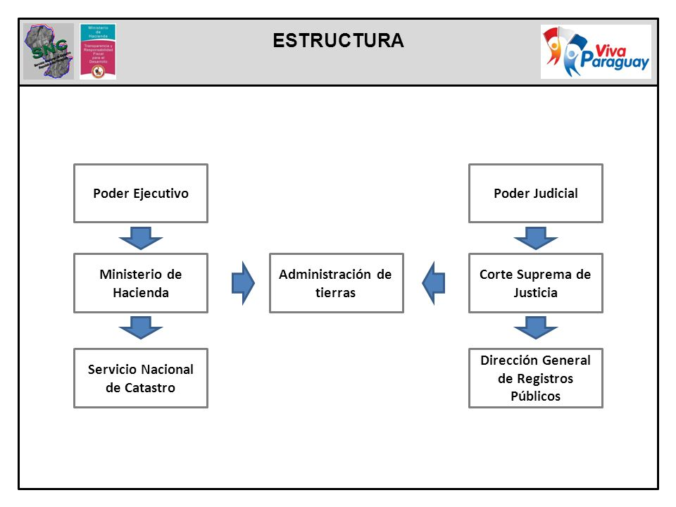 ESTRUCTURA Poder Ejecutivo Ministerio de Hacienda